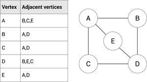 Graphs - AQA Computer Science